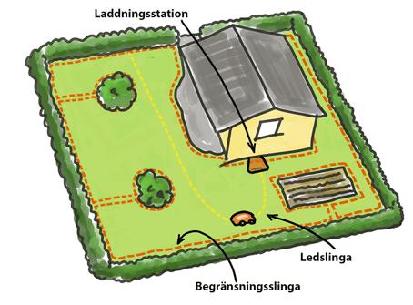 När robotgräsklipparen behöver laddas eller är klar med klippningen letar  den då upp guidelinan och följer den till laddaren. c2b8781f850b9